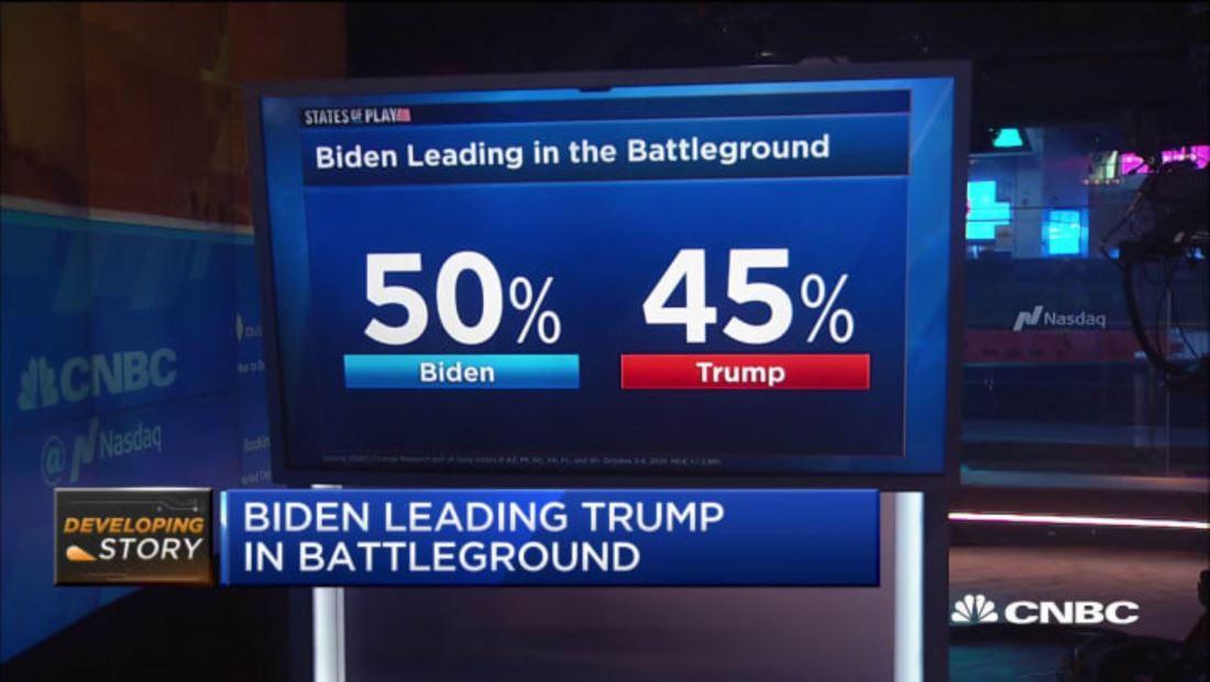 Biden holds swing state lead